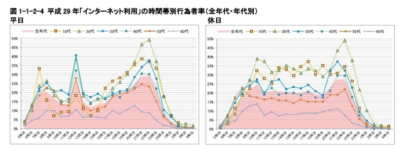 総務省のインターネット利用時間に関する調査結果